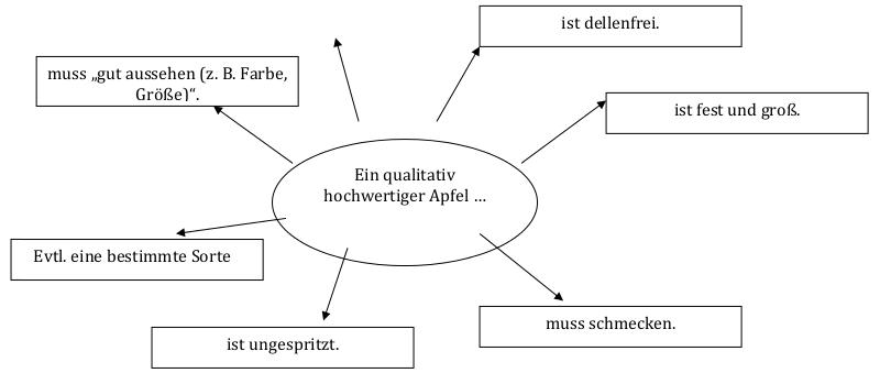 evb-online.de – Ernährung und Verbraucherbildung im Internet